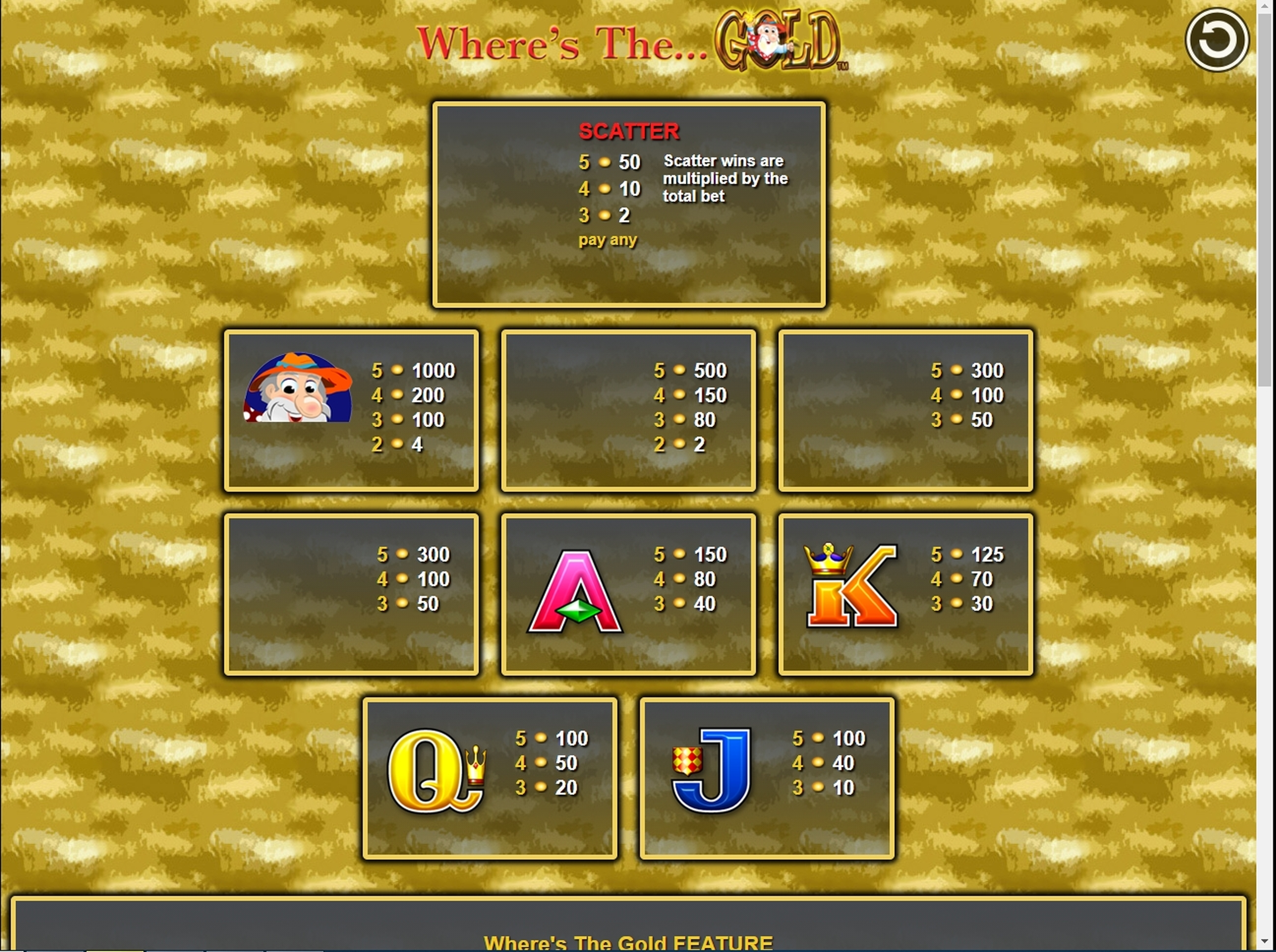 Info of Where's The Gold Slot Game by Aristocrat