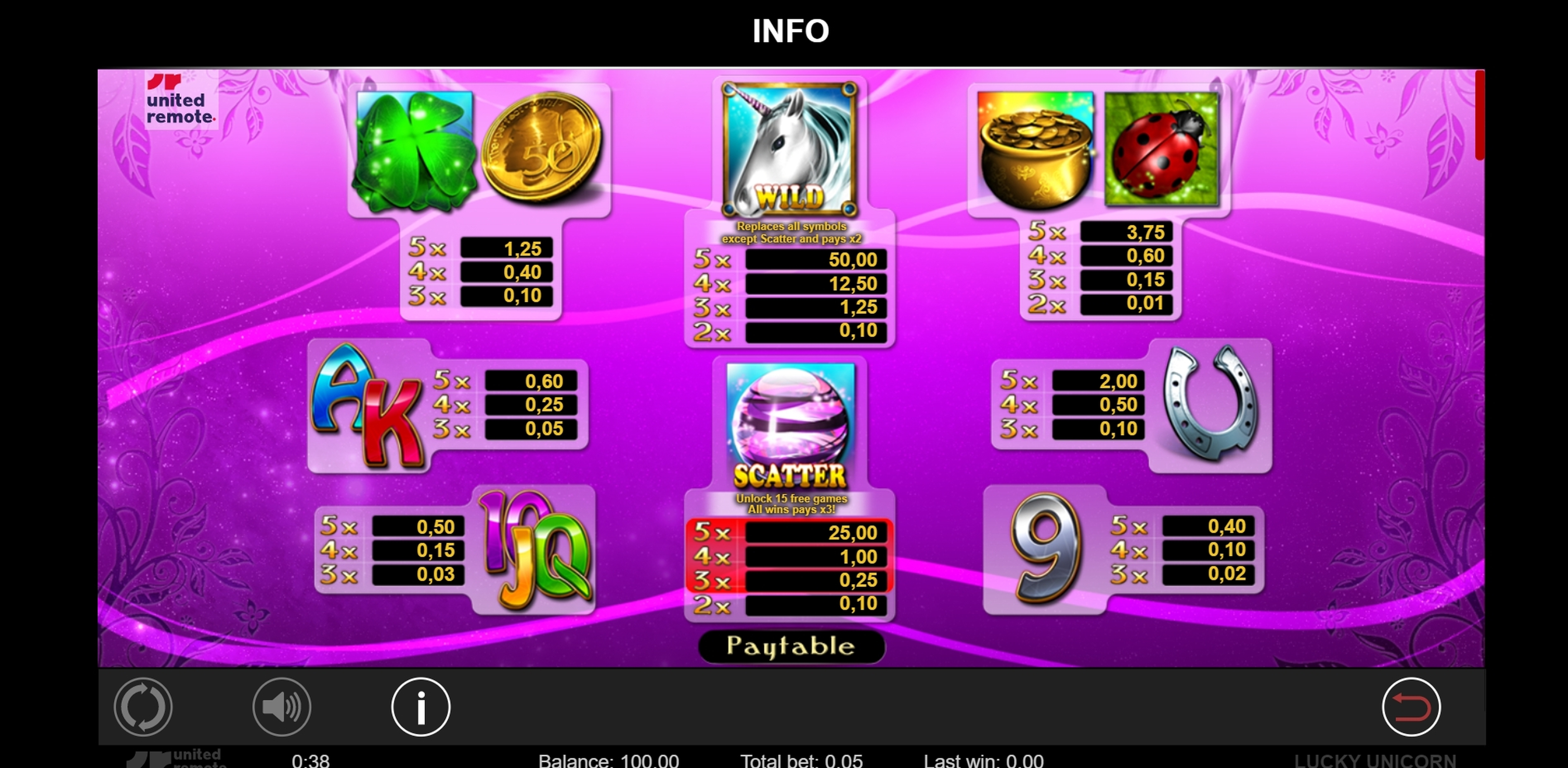 Info of Lucky Unicorn Slot Game by Lionline