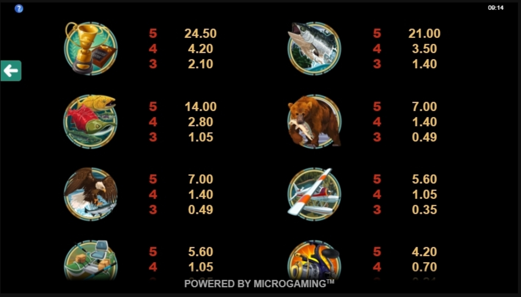 Info of Alaskan Fishing Slot Game by Microgaming